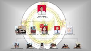 Struktur Pejabat BPK Perwakilan Provinsi DKI Jakarta